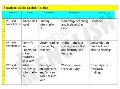 Worksheet Functional Reading Worksheets functional skills english reading powerpoint and worksheets slide 388