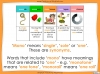 Word Families - Year 3 and 4 Teaching Resources (slide 6/17)